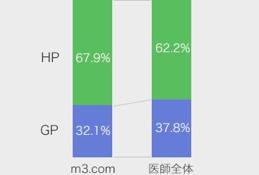 GP/HP構成比率
